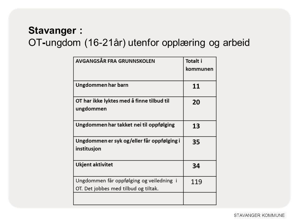Stavanger : OT-ungdom (16-21år) utenfor opplæring og arbeid
