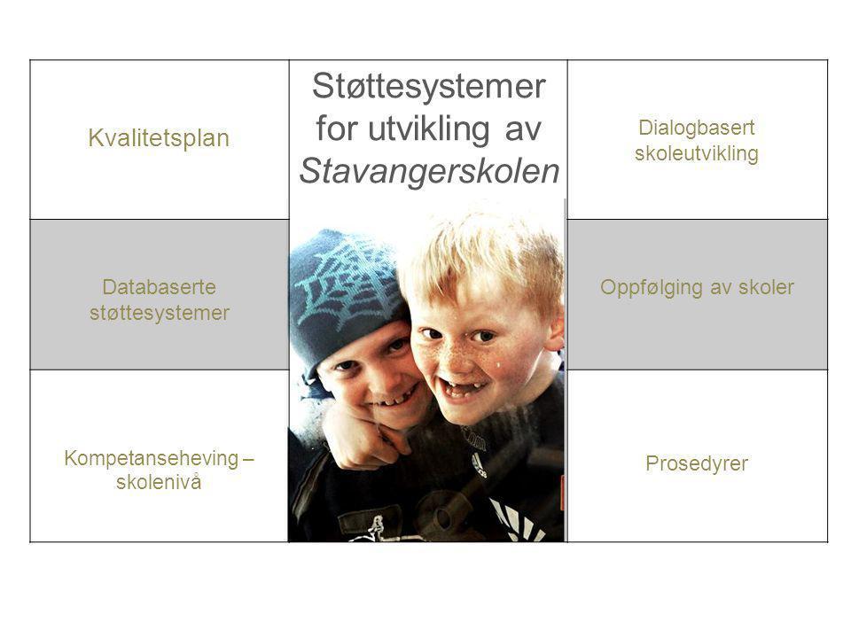 Støttesystemer for utvikling av Stavangerskolen Kvalitetsplan