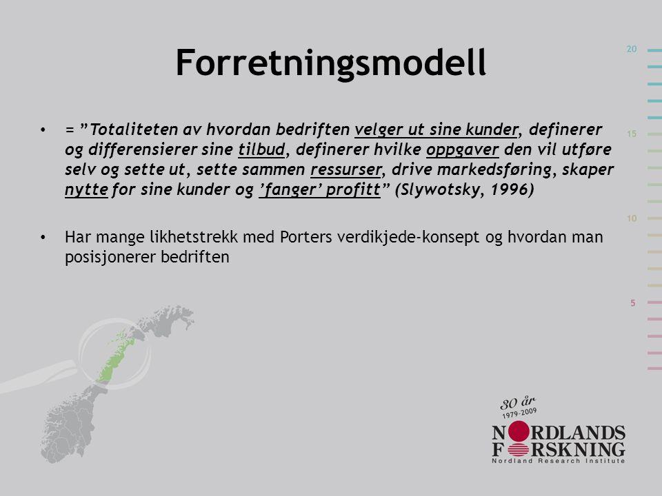 Forretningsmodell