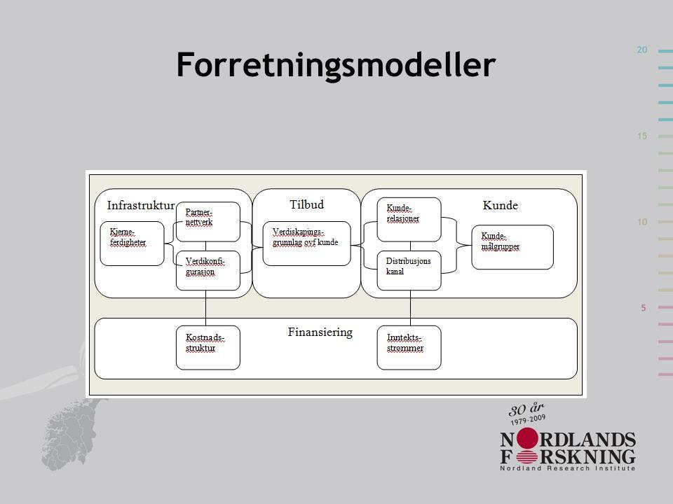 Forretningsmodeller