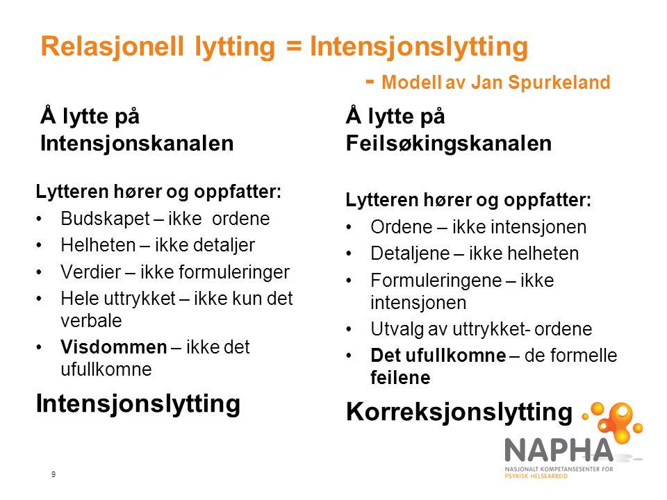 Relasjonell lytting = Intensjonslytting - Modell av Jan Spurkeland