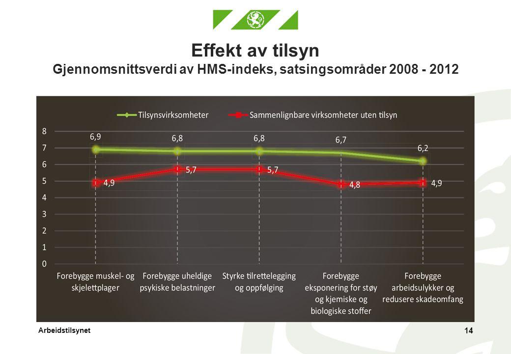 Effekt av tilsyn Gjennomsnittsverdi av HMS-indeks, satsingsområder 2008 - 2012