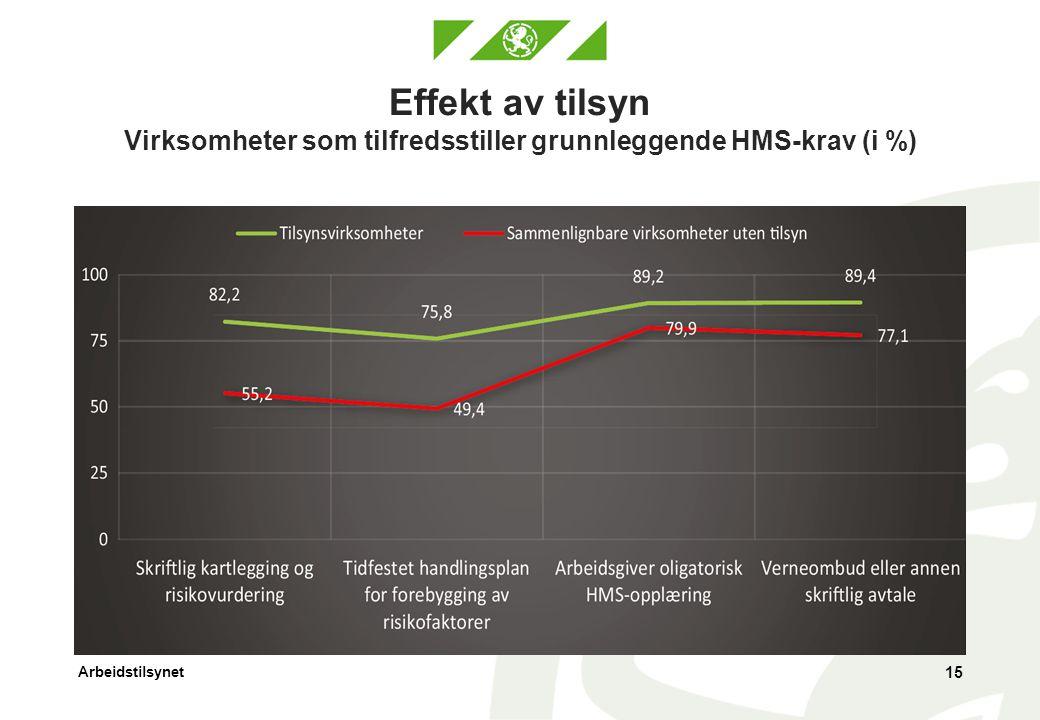 Effekt av tilsyn Virksomheter som tilfredsstiller grunnleggende HMS-krav (i %)