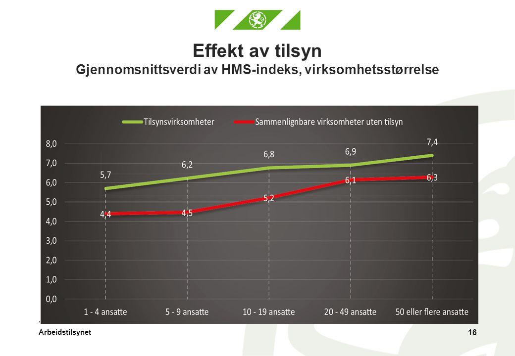 Effekt av tilsyn Gjennomsnittsverdi av HMS-indeks, virksomhetsstørrelse