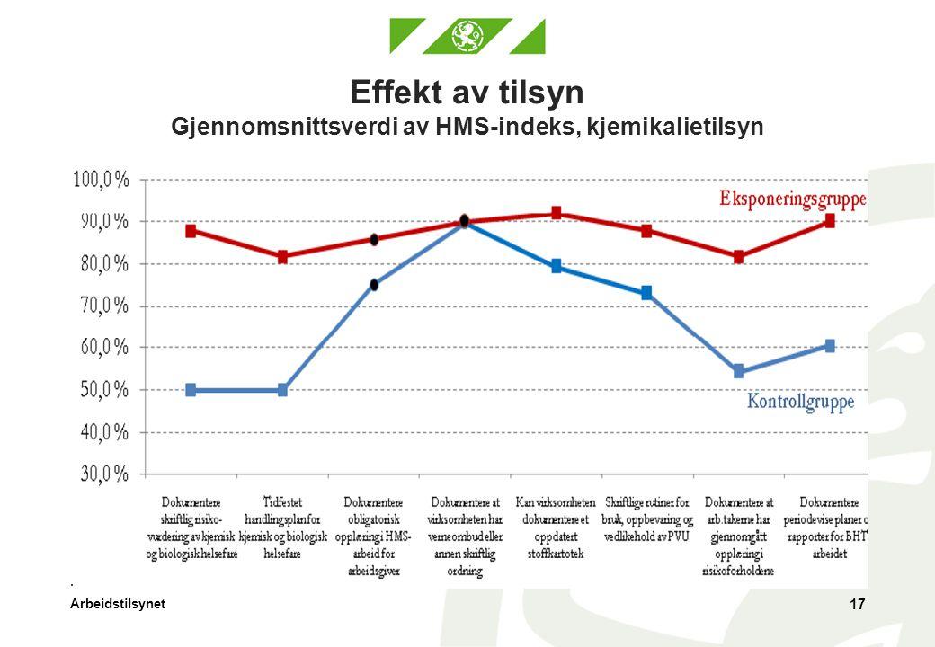 Effekt av tilsyn Gjennomsnittsverdi av HMS-indeks, kjemikalietilsyn