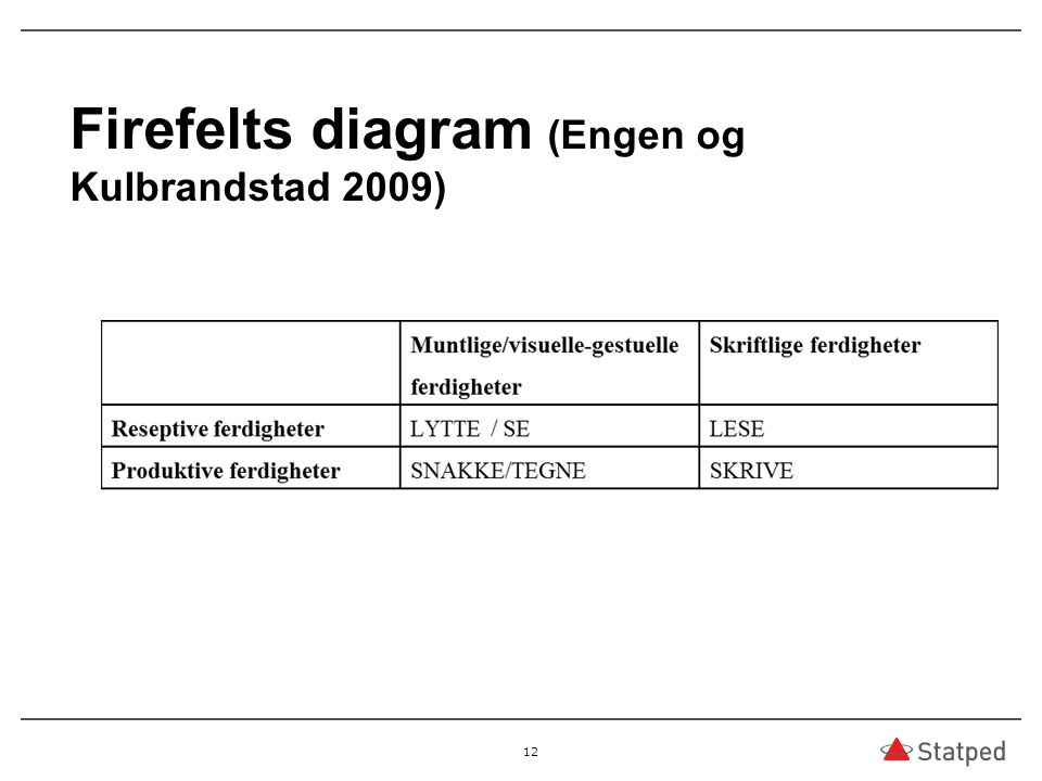 Firefelts diagram (Engen og Kulbrandstad 2009)