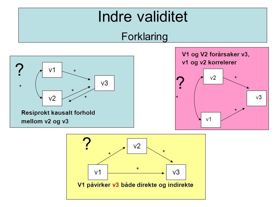 Indre validitet Forklaring