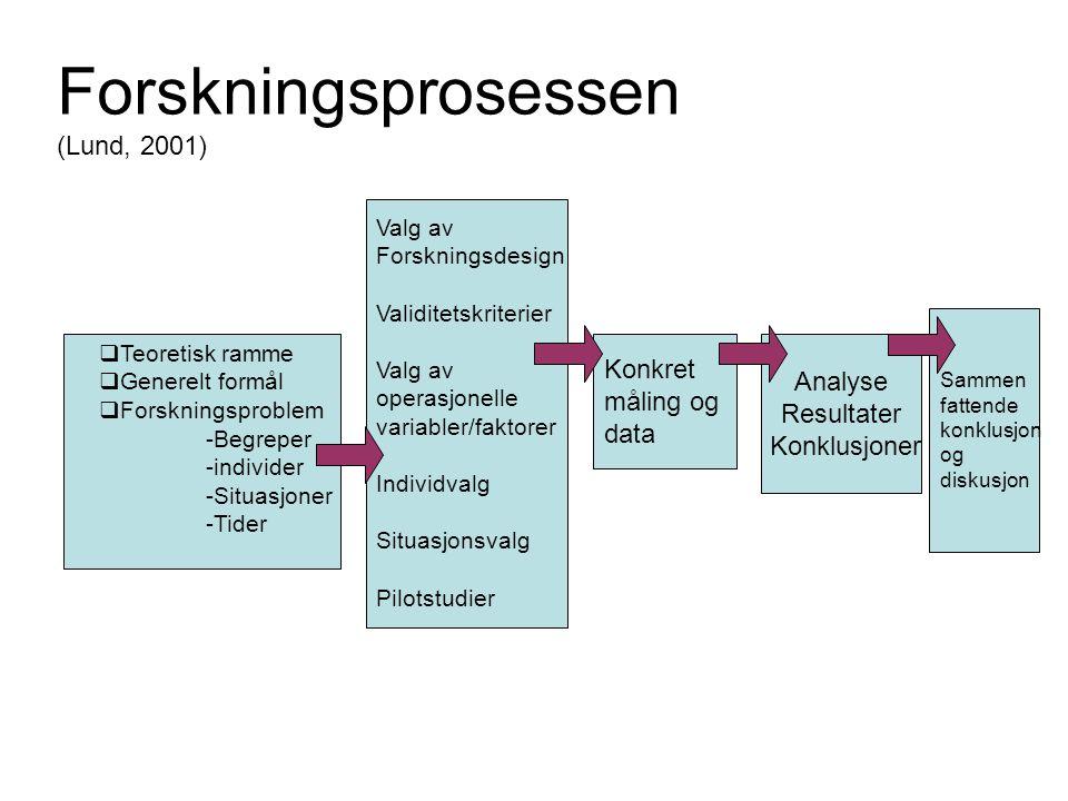 Forskningsprosessen (Lund, 2001)