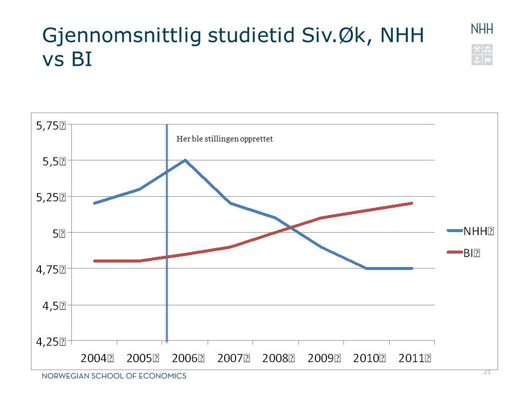 Gjennomsnittlig studietid Siv.Øk, NHH vs BI
