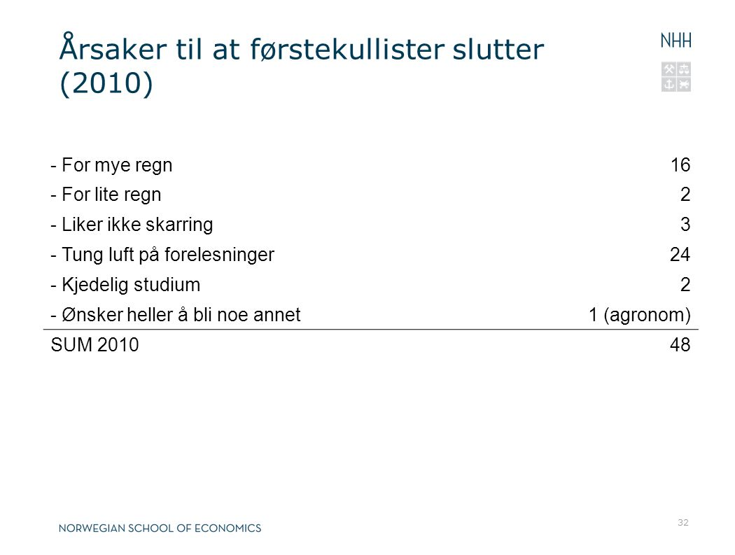 Årsaker til at førstekullister slutter (2010)