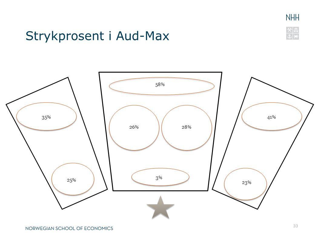 Strykprosent i Aud-Max