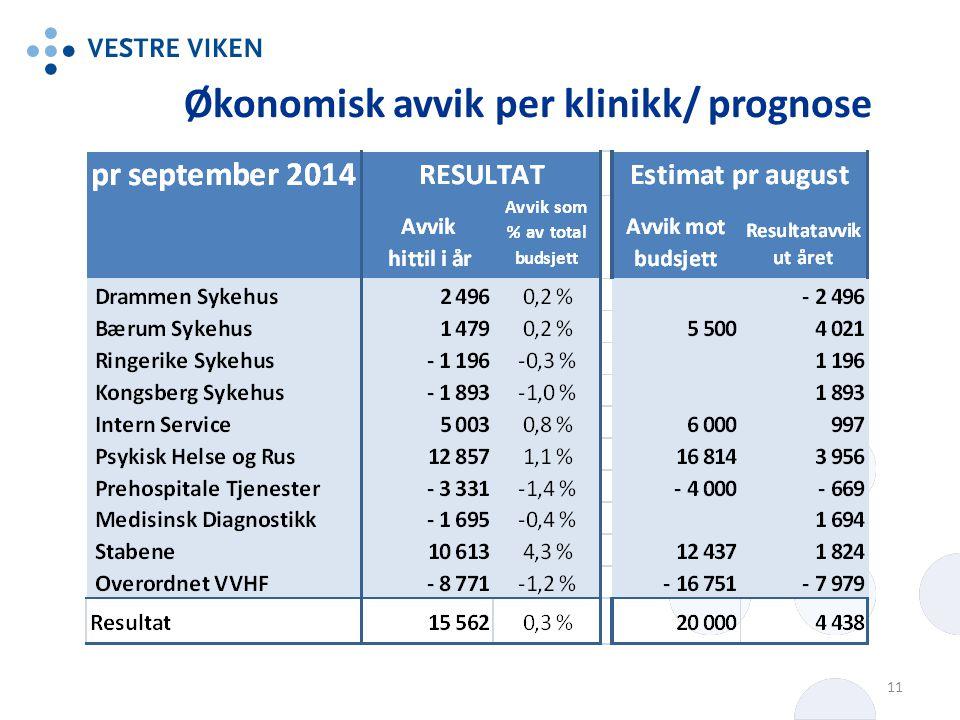 Økonomisk avvik per klinikk/ prognose