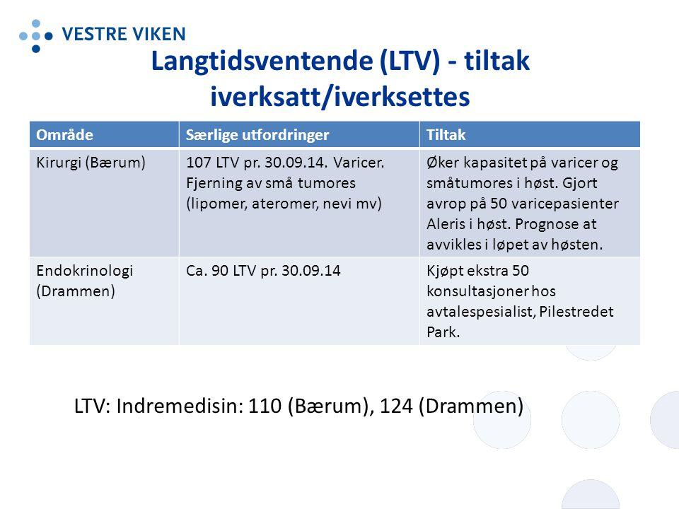 Langtidsventende (LTV) - tiltak iverksatt/iverksettes