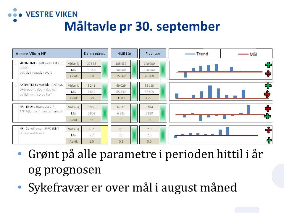 Måltavle pr 30. september Grønt på alle parametre i perioden hittil i år og prognosen.
