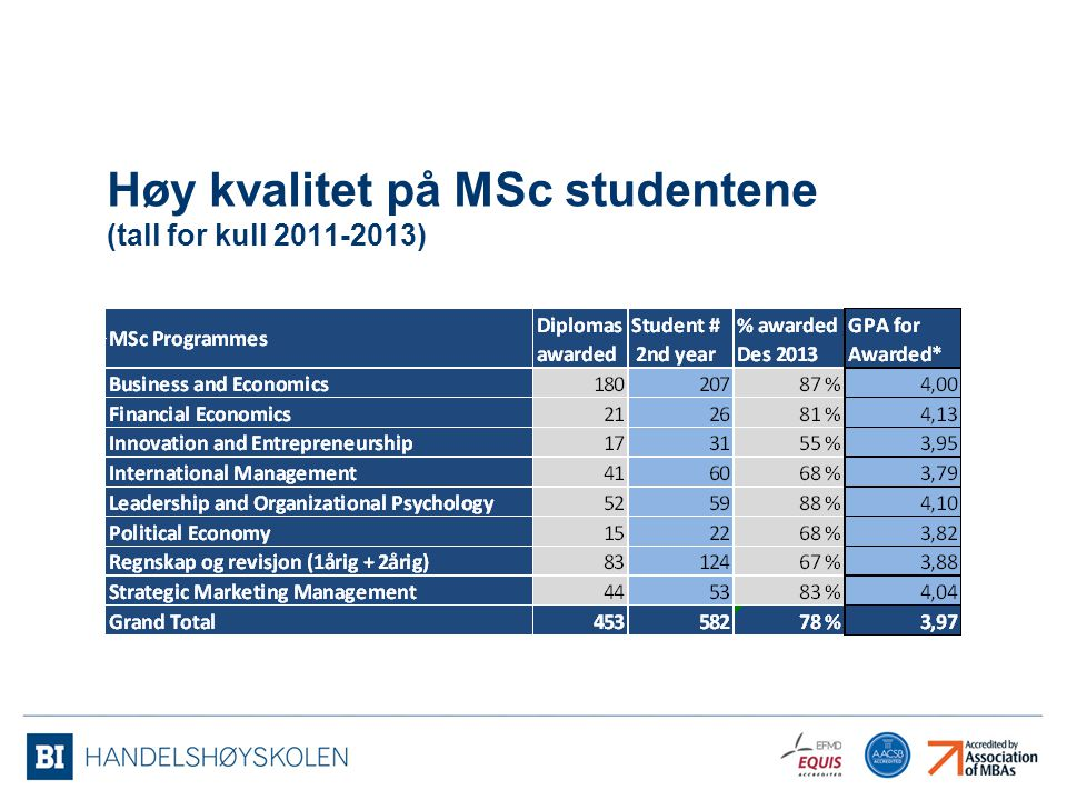 Høy kvalitet på MSc studentene (tall for kull 2011-2013)