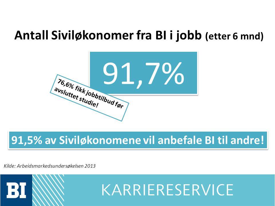 Antall Siviløkonomer fra BI i jobb (etter 6 mnd)