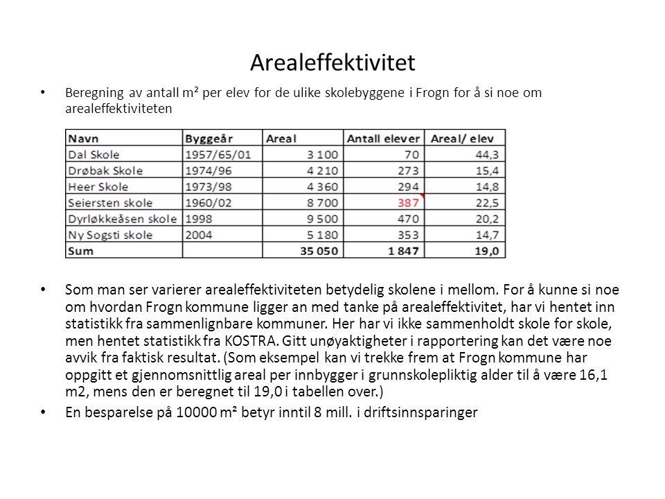 Arealeffektivitet Beregning av antall m² per elev for de ulike skolebyggene i Frogn for å si noe om arealeffektiviteten.