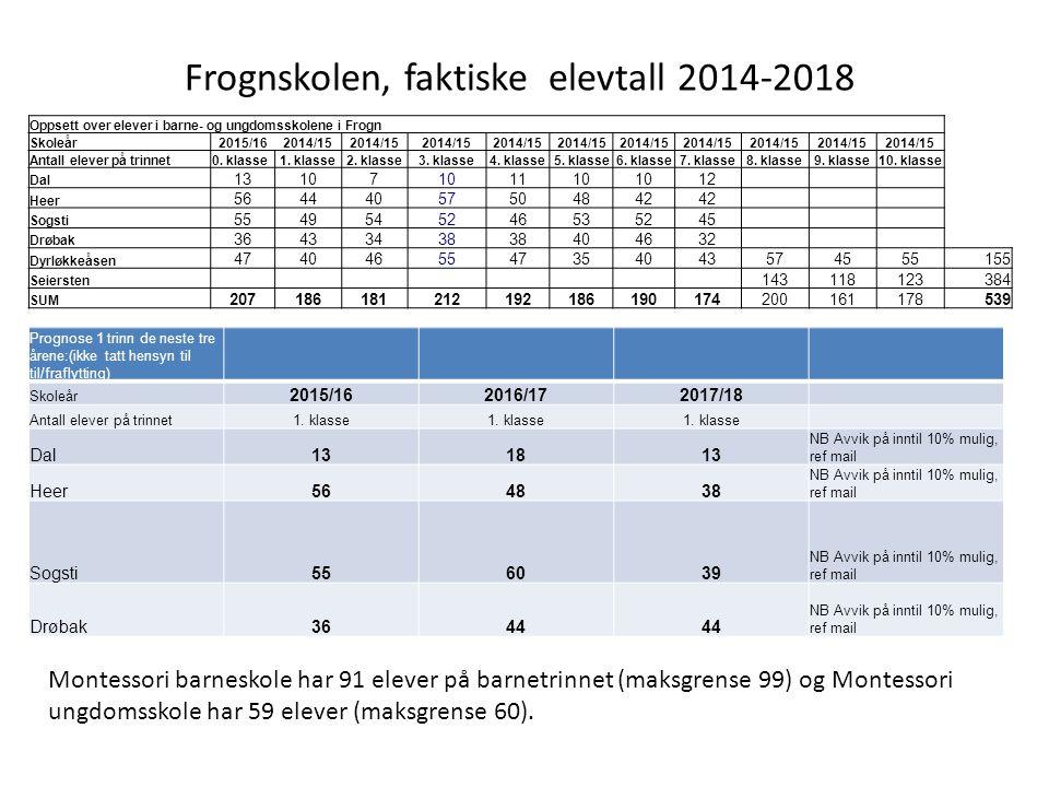 Frognskolen, faktiske elevtall 2014-2018