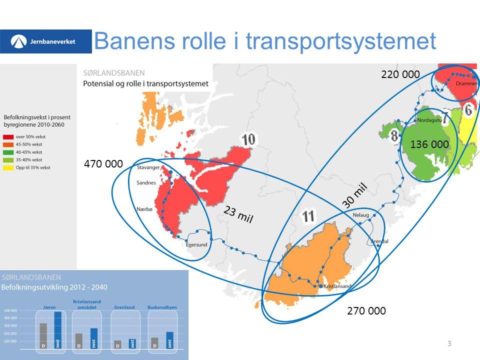 Banens rolle i transportsystemet
