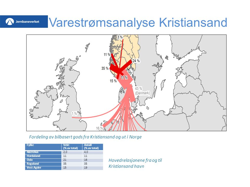 Varestrømsanalyse Kristiansand