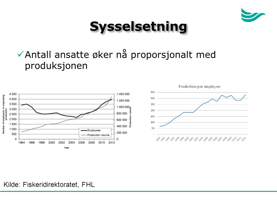 Sysselsetning Antall ansatte øker nå proporsjonalt med produksjonen