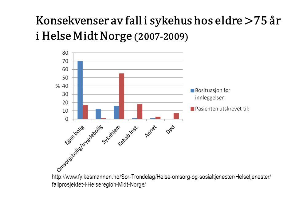 Konsekvenser av fall i sykehus hos eldre >75 år i Helse Midt Norge (2007-2009)