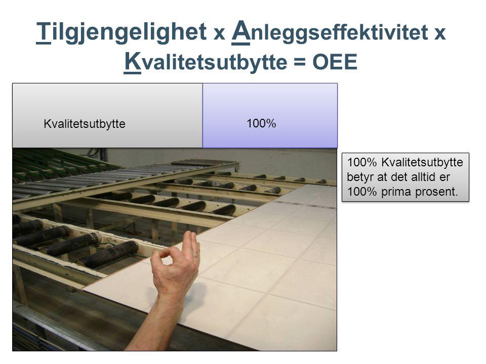 Tilgjengelighet x Anleggseffektivitet x Kvalitetsutbytte = OEE