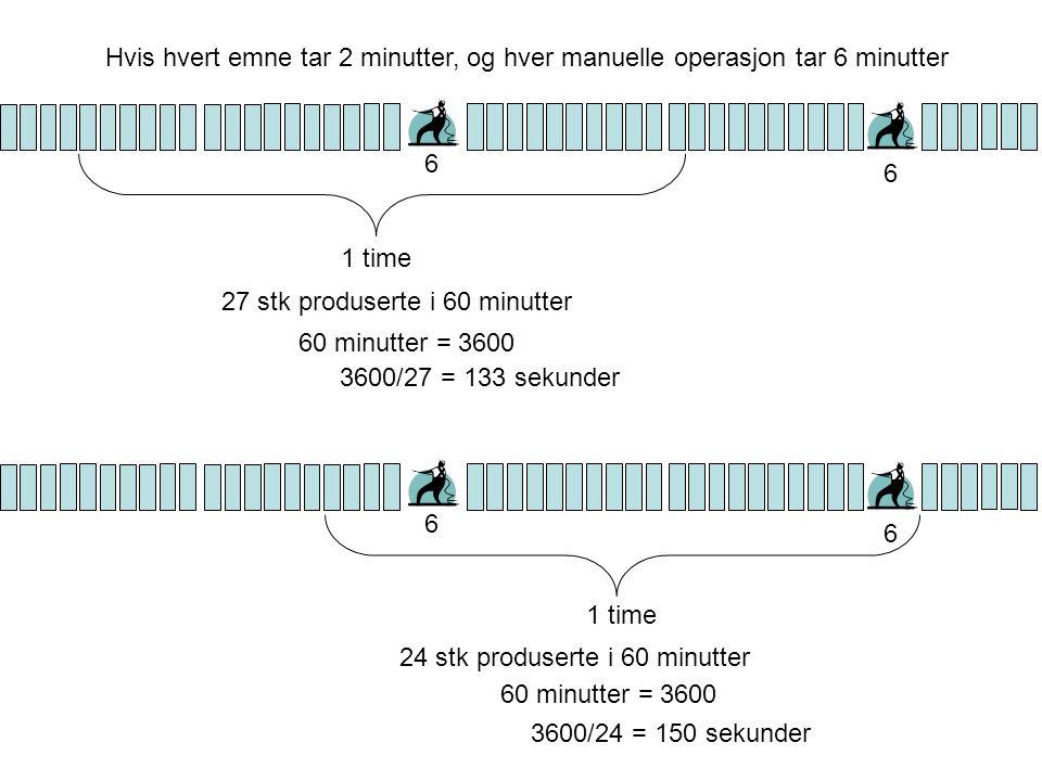 Hvis hvert emne tar 2 minutter, og hver manuelle operasjon tar 6 minutter