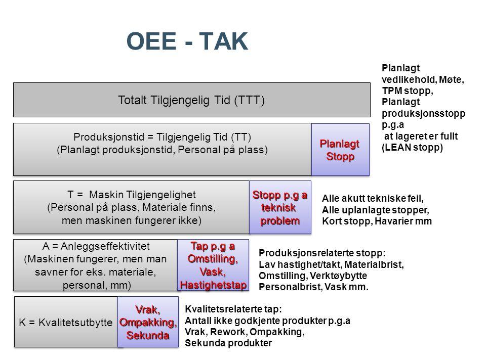 OEE - TAK Totalt Tilgjengelig Tid (TTT)