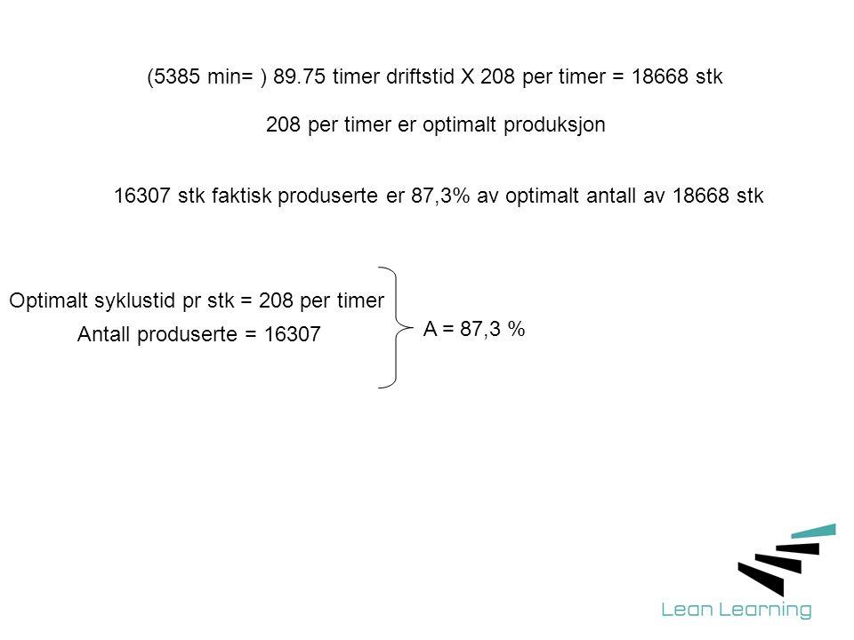 (5385 min= ) 89.75 timer driftstid X 208 per timer = 18668 stk
