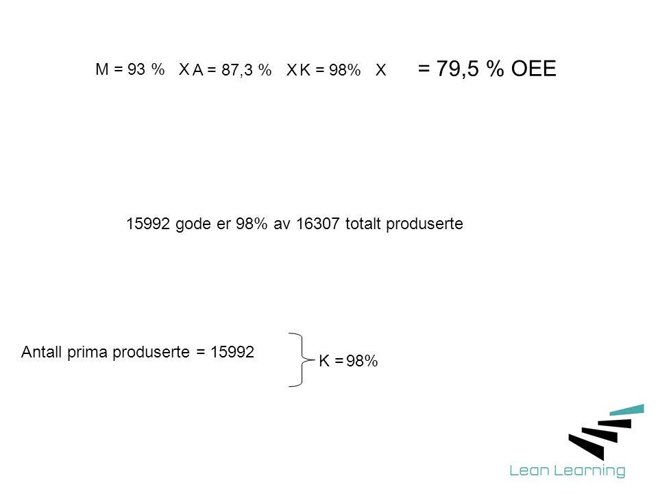 = 79,5 % OEE M = 93 % X. A = 87,3 % X. K = 98% X. 15992 gode er 98% av 16307 totalt produserte.