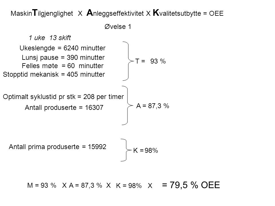 MaskinTilgjenglighet X Anleggseffektivitet X Kvalitetsutbytte = OEE