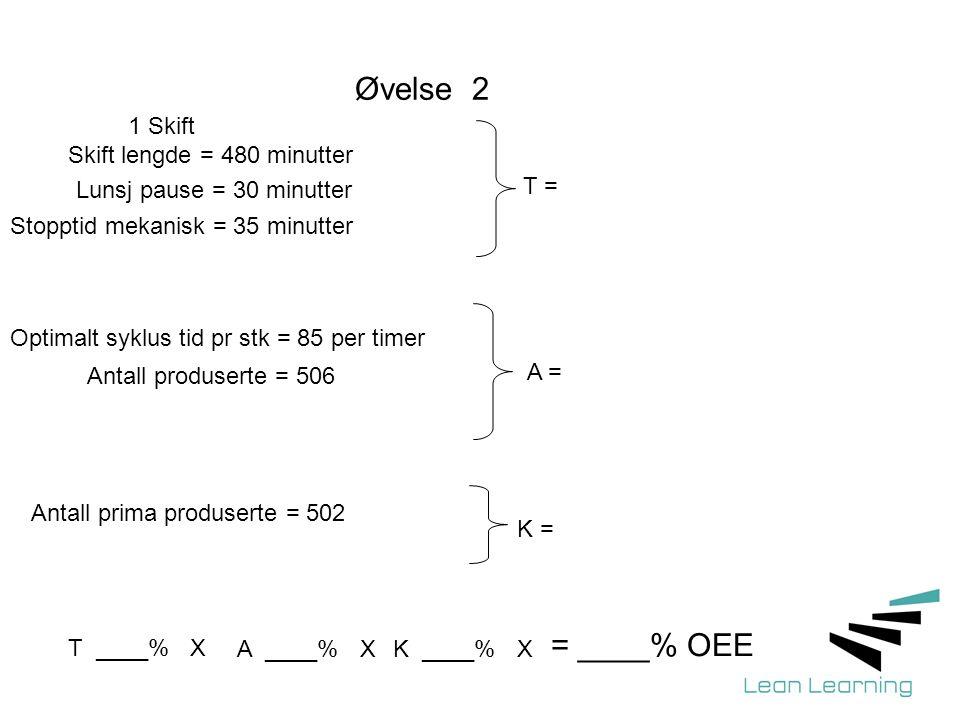 Øvelse 2 = ____% OEE 1 Skift Skift lengde = 480 minutter
