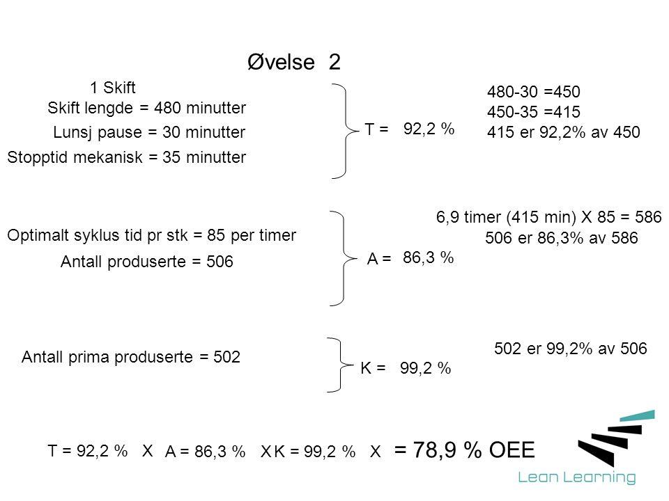 Øvelse 2 = 78,9 % OEE 1 Skift Skift lengde = 480 minutter 480-30 =450