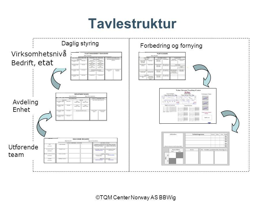 Tavlestruktur Virksomhetsnivå Bedrift, etat Daglig styring
