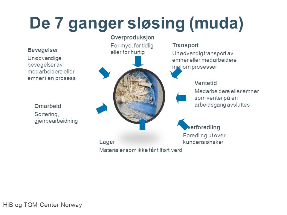 3). Utnyttelsestap - de sju nye muda-kategoriene
