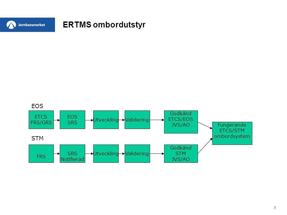 ERTMS ombordutstyr EOS STM ETCS FRS/GRS EOS SRS Utveckling Validering