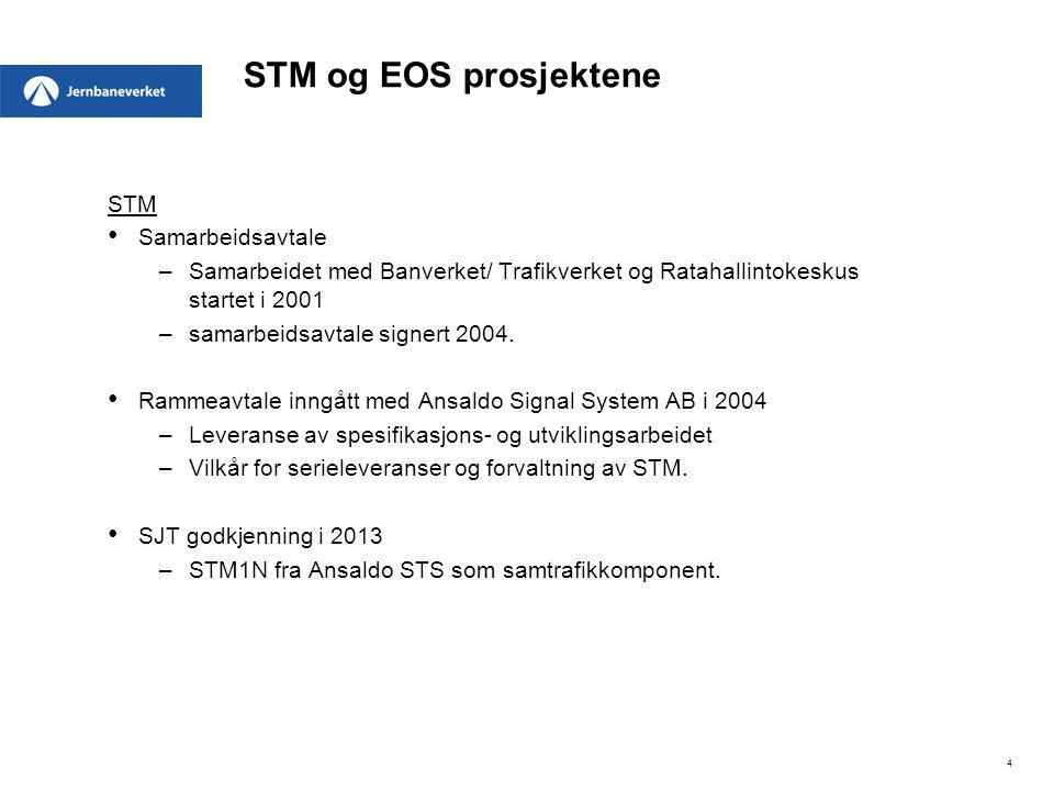 STM og EOS prosjektene STM Samarbeidsavtale
