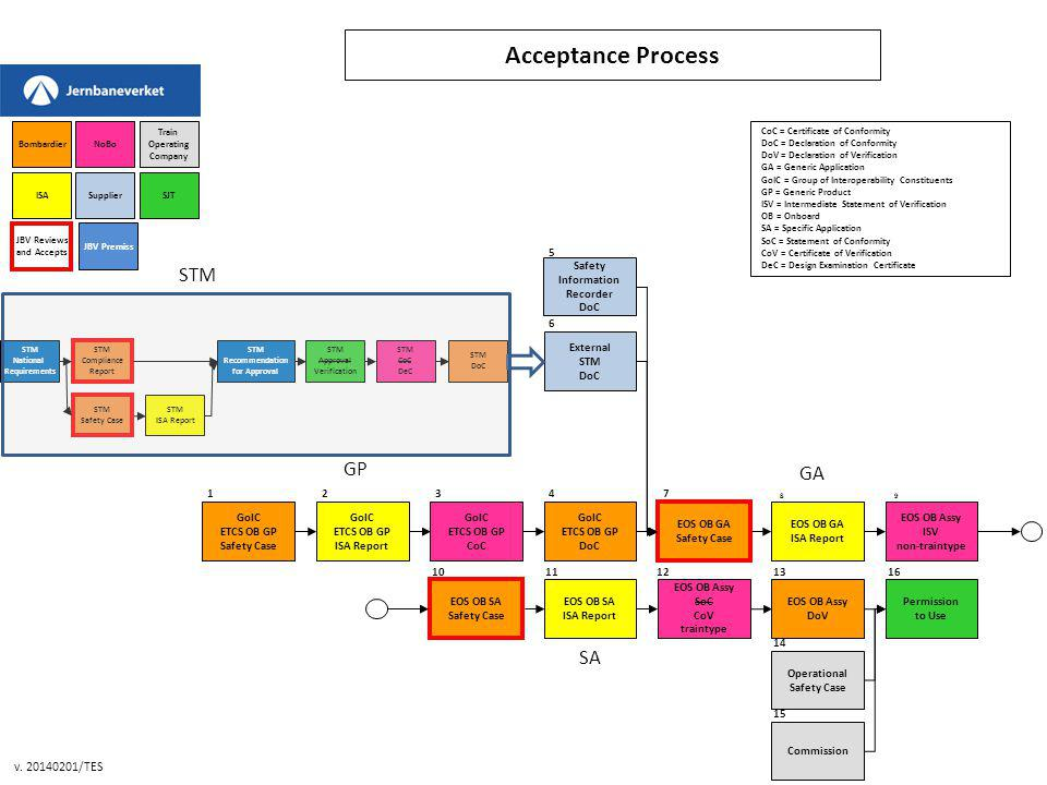 Acceptance Process STM GP GA SA v. 20140201/TES 5 Safety Information