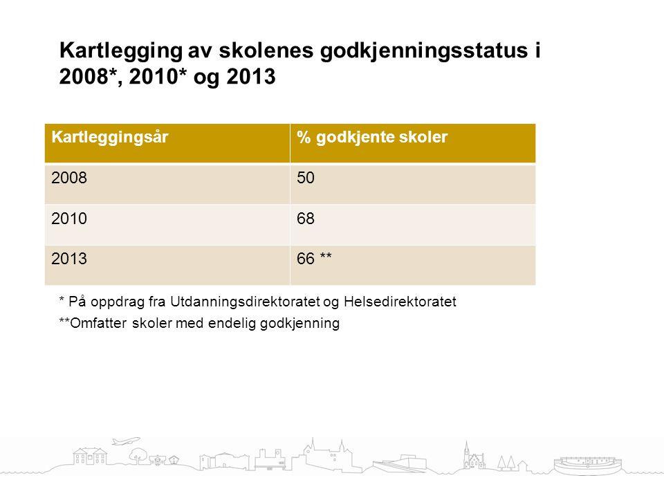 Kartlegging av skolenes godkjenningsstatus i 2008*, 2010* og 2013