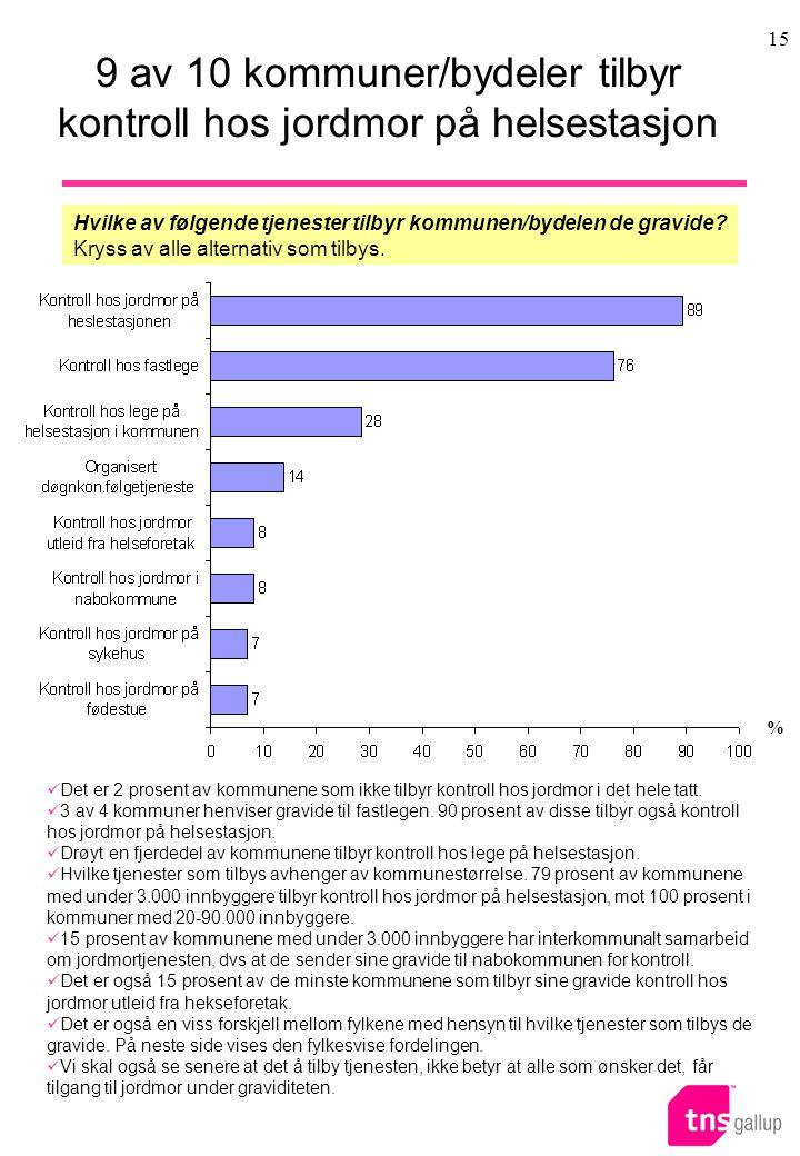 9 av 10 kommuner/bydeler tilbyr kontroll hos jordmor på helsestasjon