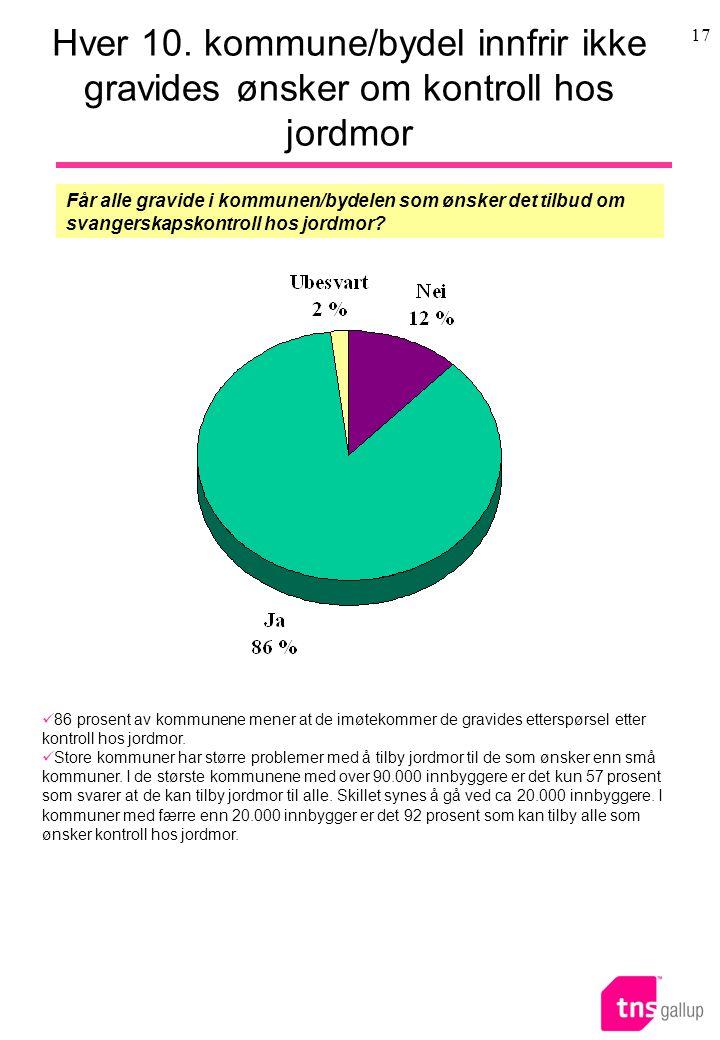 Hver 10. kommune/bydel innfrir ikke gravides ønsker om kontroll hos jordmor