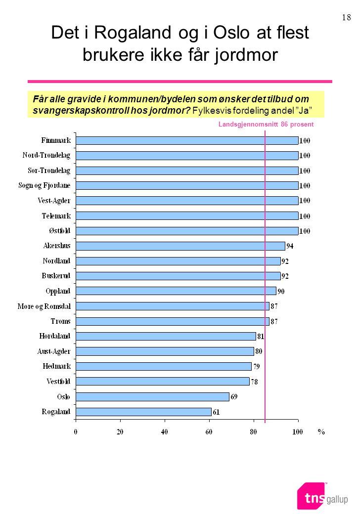 Det i Rogaland og i Oslo at flest brukere ikke får jordmor