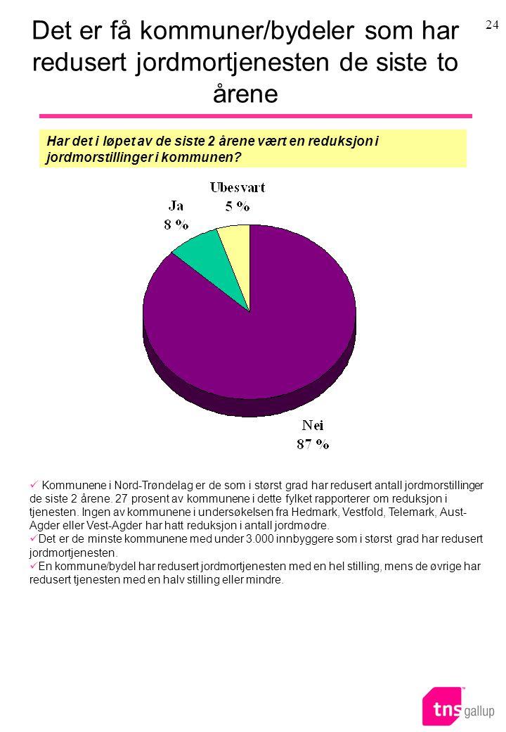 Det er få kommuner/bydeler som har redusert jordmortjenesten de siste to årene