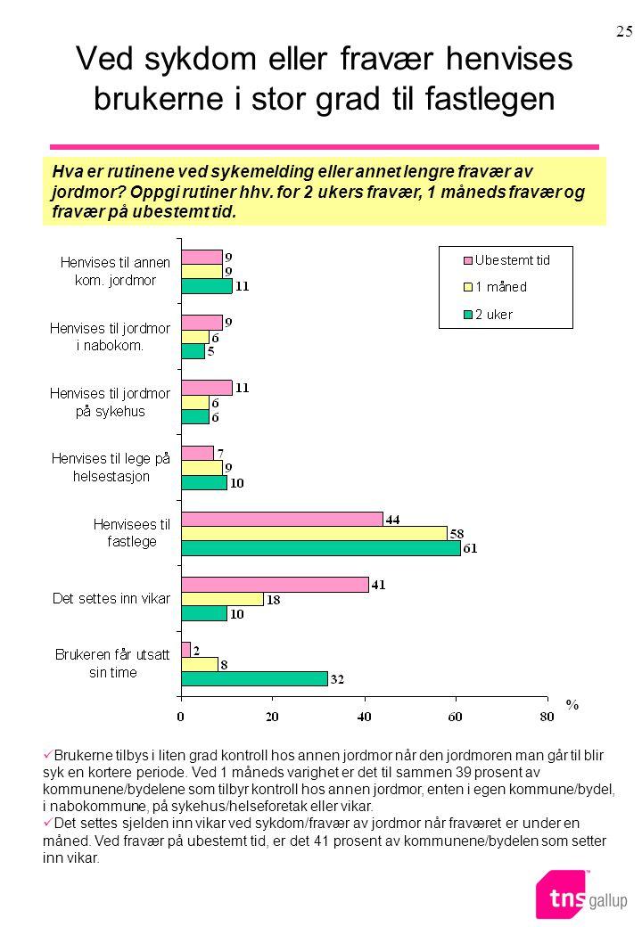 Ved sykdom eller fravær henvises brukerne i stor grad til fastlegen