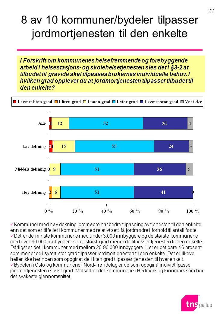 8 av 10 kommuner/bydeler tilpasser jordmortjenesten til den enkelte