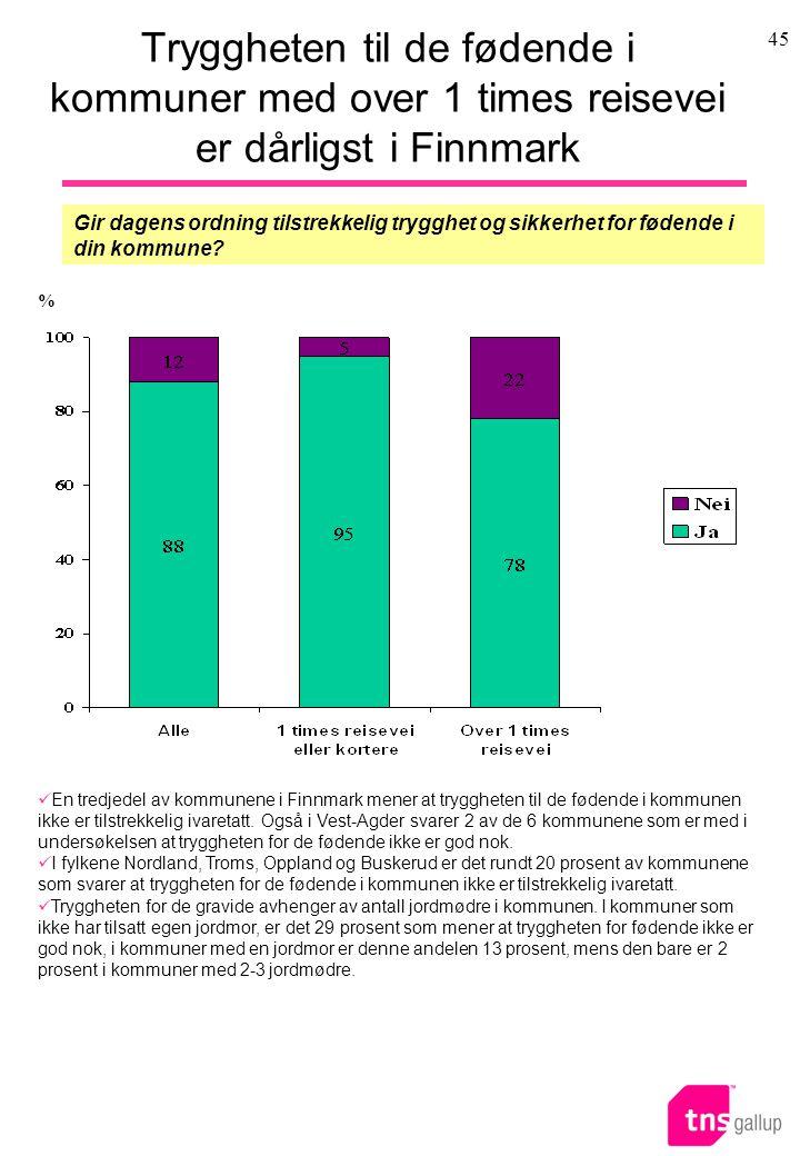 Tryggheten til de fødende i kommuner med over 1 times reisevei er dårligst i Finnmark