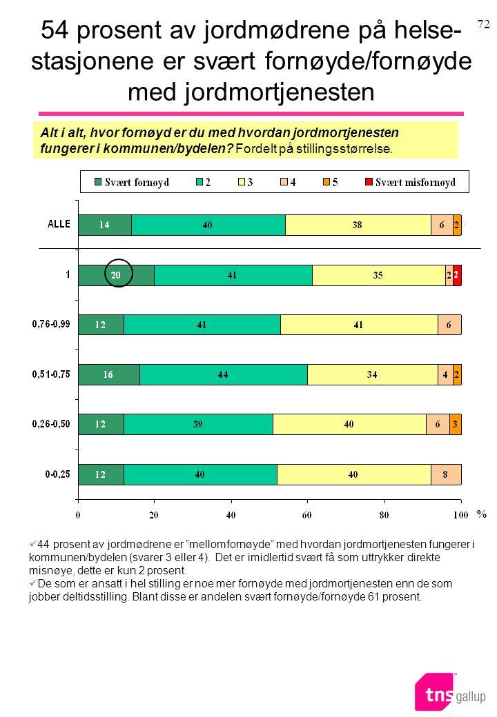 54 prosent av jordmødrene på helse-stasjonene er svært fornøyde/fornøyde med jordmortjenesten