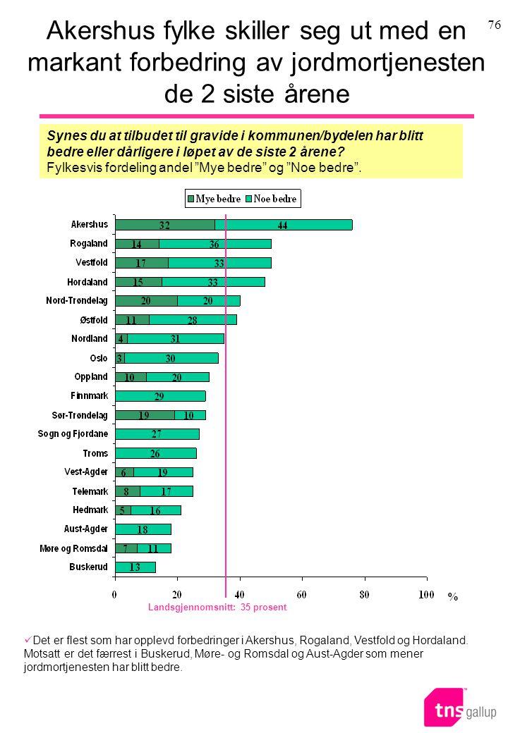 Akershus fylke skiller seg ut med en markant forbedring av jordmortjenesten de 2 siste årene
