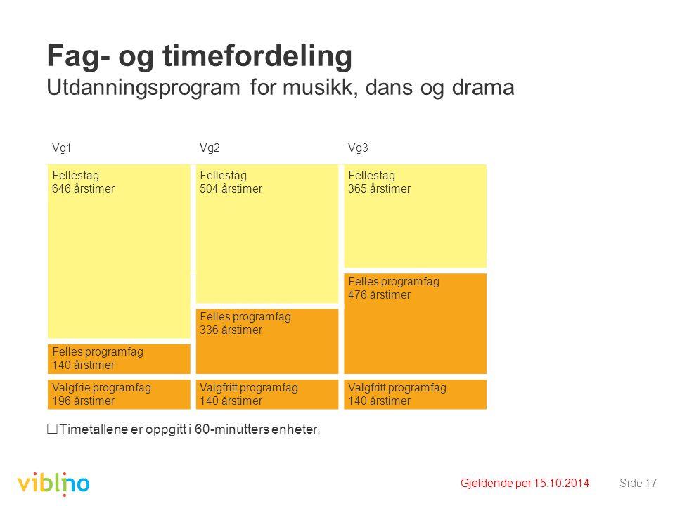 Fag- og timefordeling Utdanningsprogram for musikk, dans og drama